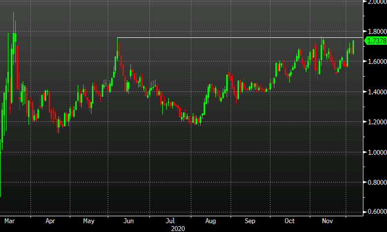 Photo of US 30-year bond yields close to the double peak of June / November