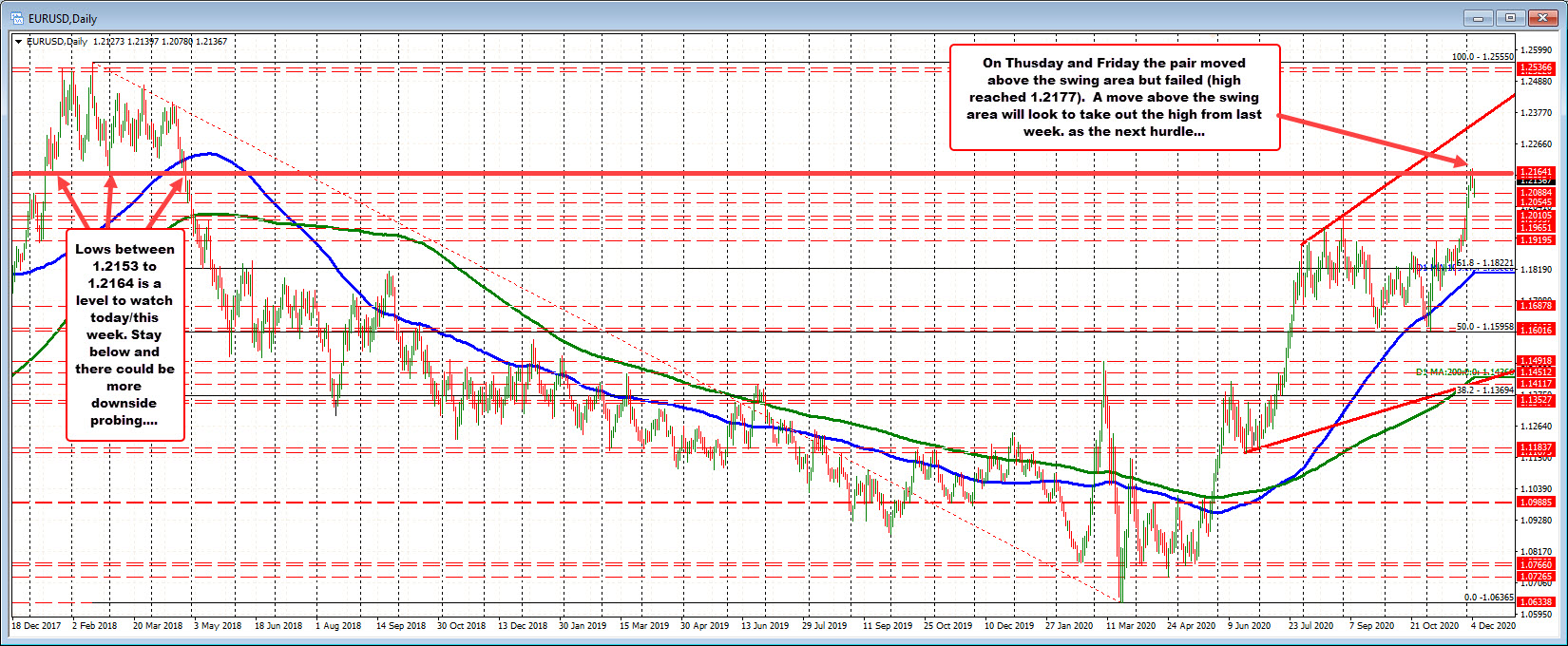 Photo of EURUSD tests the swing area of the daily chart going back to 2018