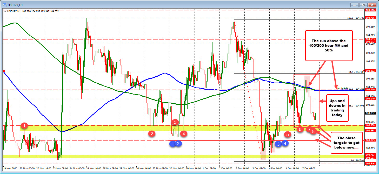Photo of USDJPY completes the ascent and descent tour