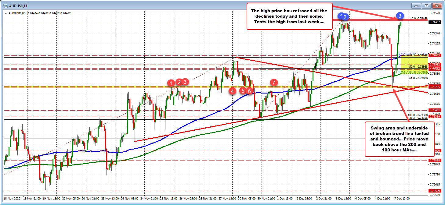 Photo of AUDUSD Retraces Lows and Retests Last Week's Highs