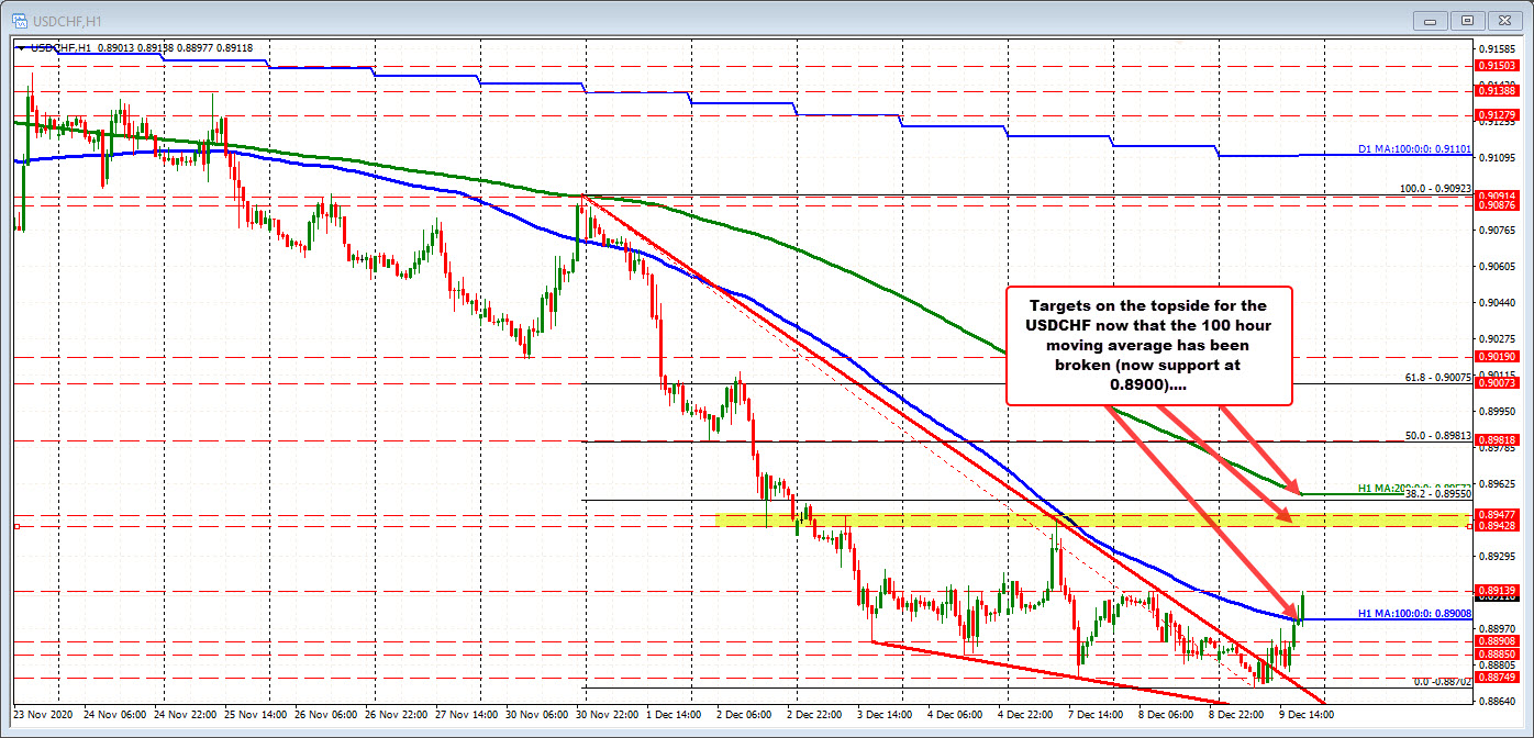 Photo of USDCHF Breaks Above Its 100-Hour Moving Average For The First Time Since December 1