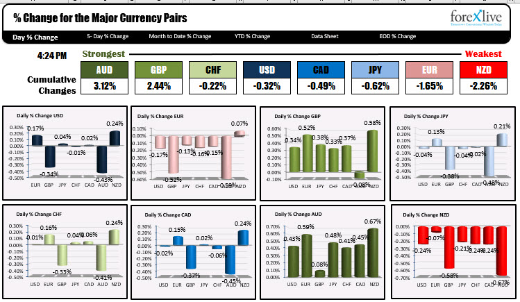 Forexlive - Market Insider