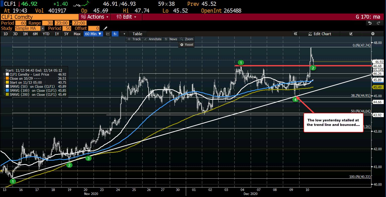 Photo of Crude Oil Futures Settle At $ 46.78