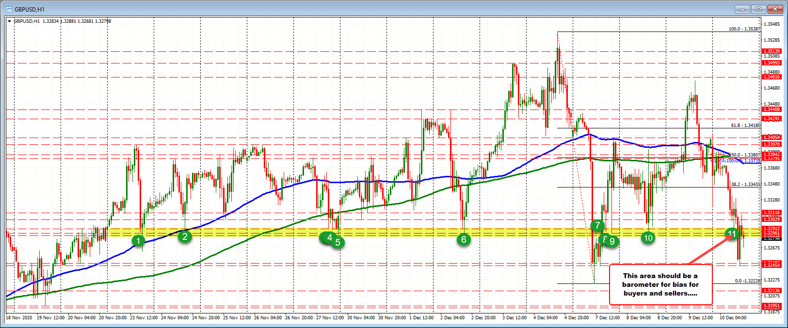 Photo of Watch the 1.3283-1.32912 area in the GBPUSD for any evidence of bias