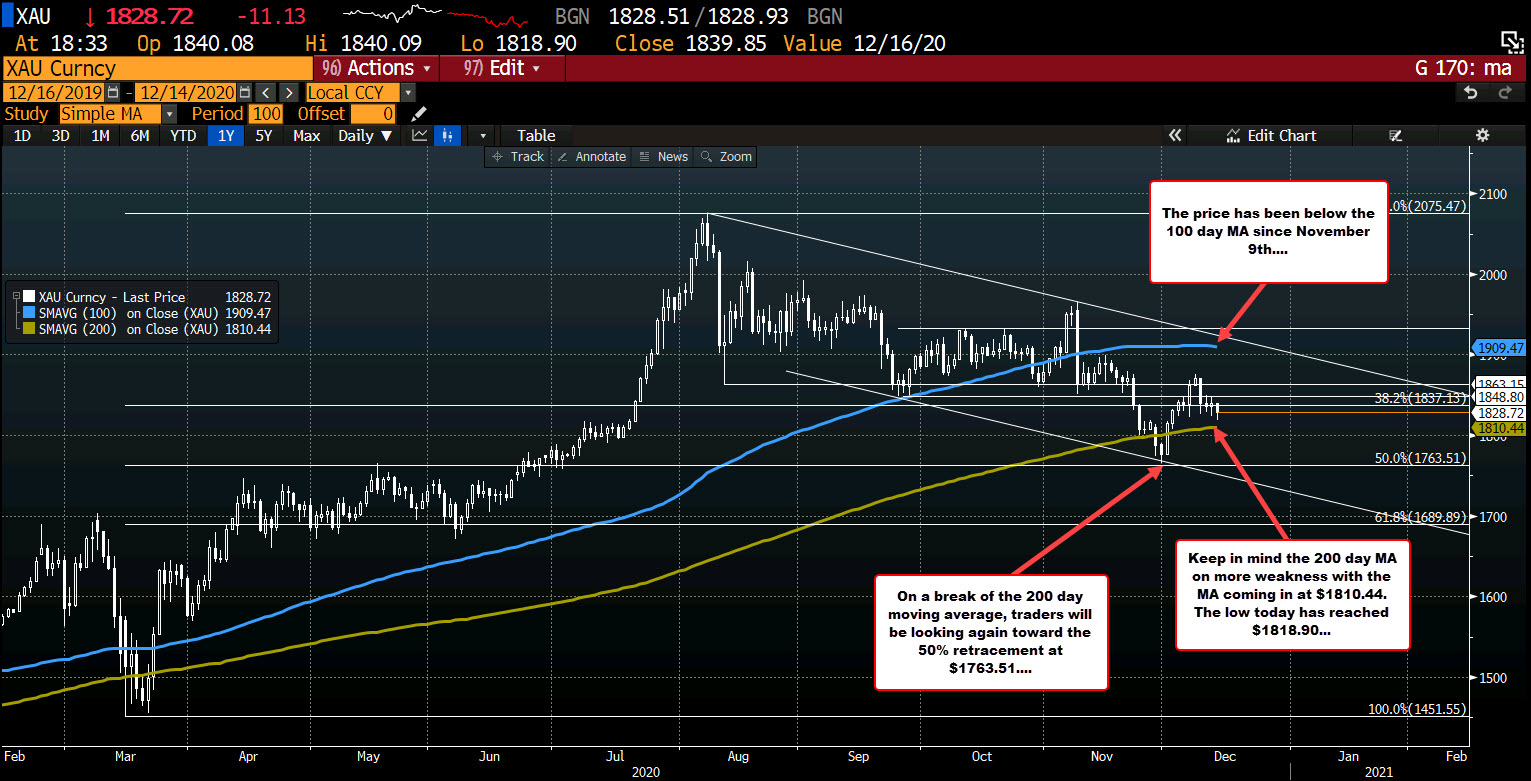 Photo of Gold down but remains above 200 days MA