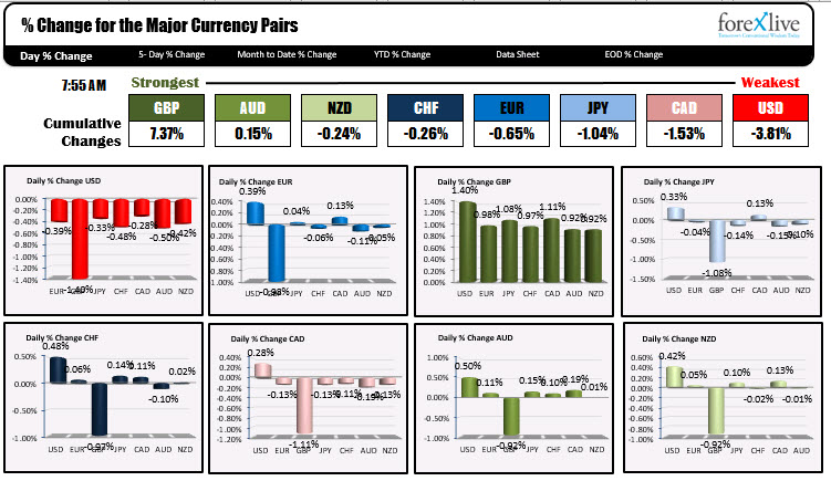 Photo of The GBP is the strongest and the USD is the weakest to start the trading week