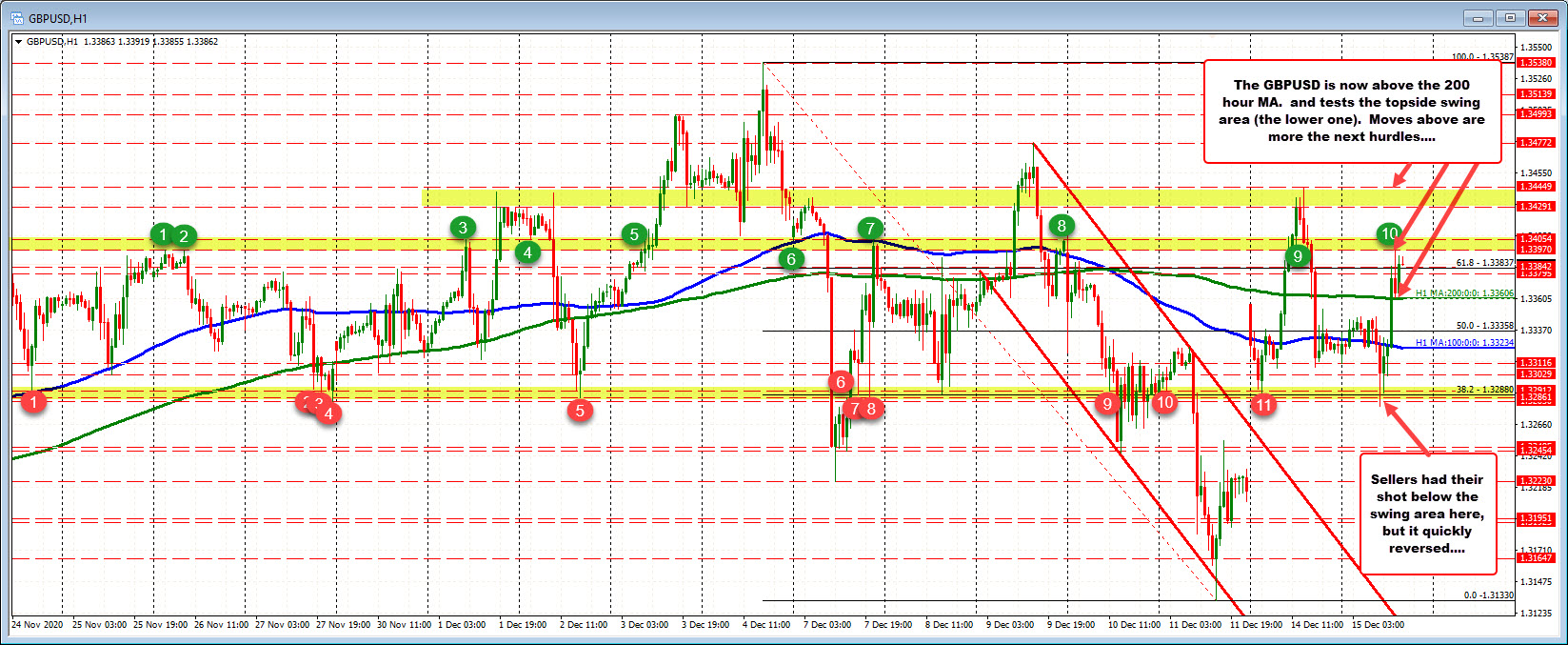 Photo of GBPUSD returns higher and above 200 hours MA
