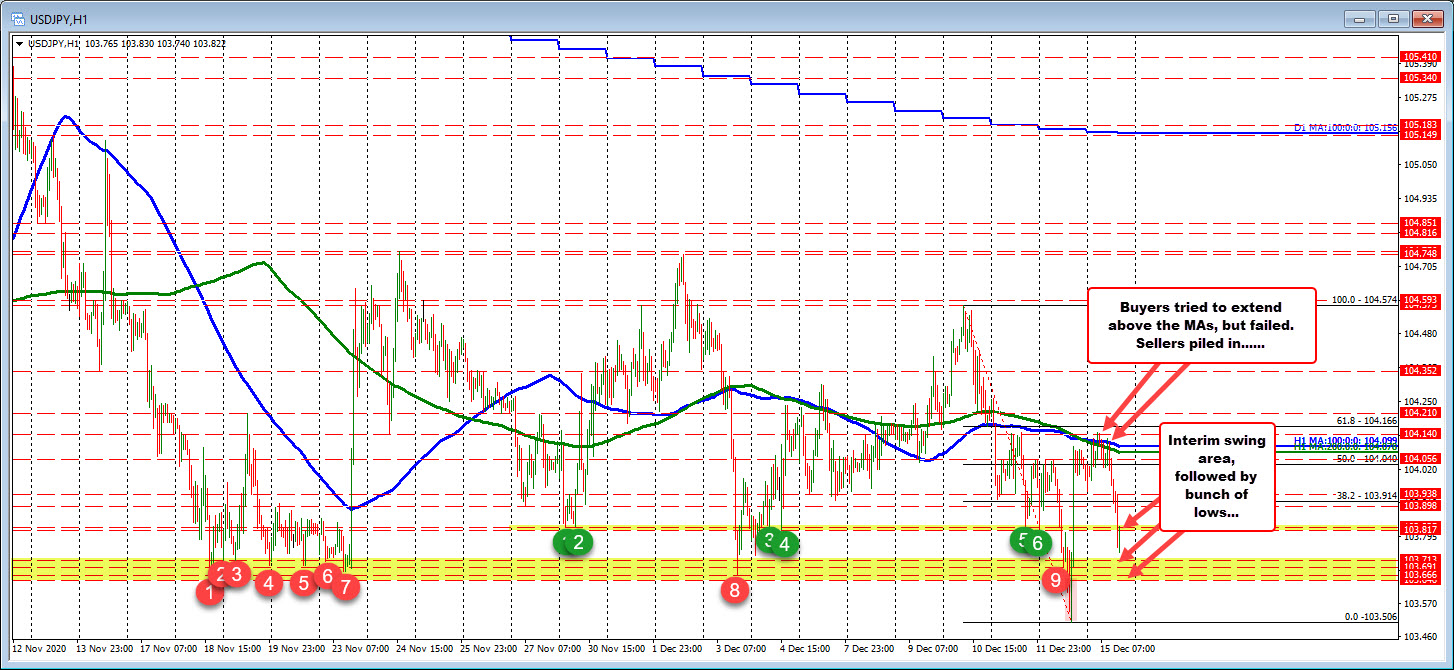 Photo of USDJPY tests swing low extremes after sellers close to AMs stalled rally