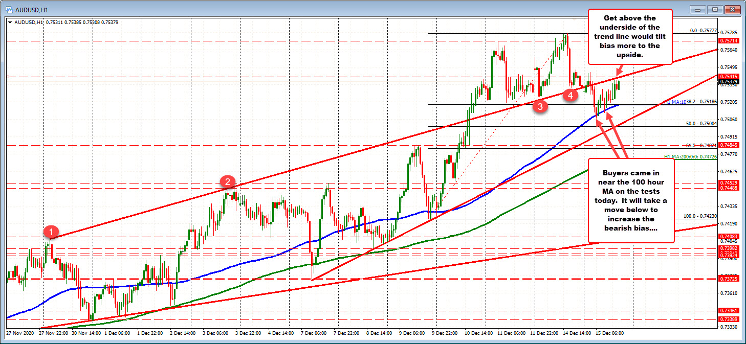 Photo of AUDUSD has nearly 100 hours of MA on test