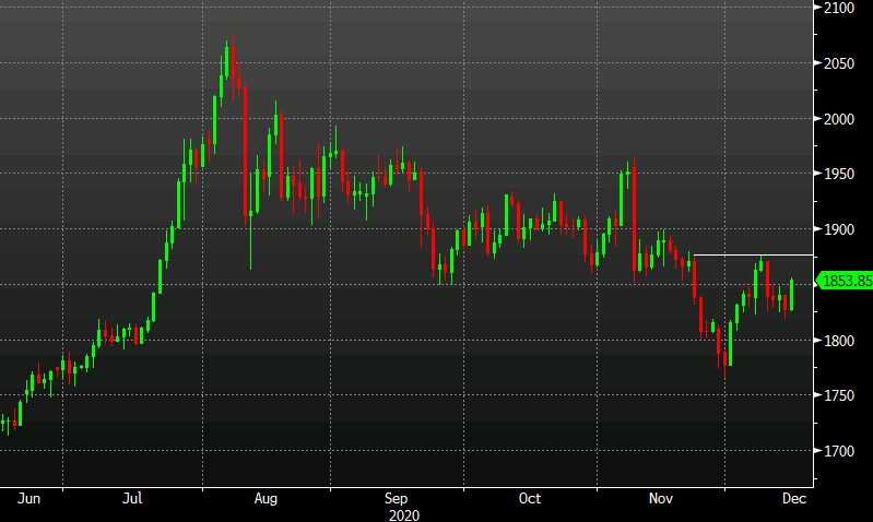 Photo of Gold climbs to six-day high as US dollar softens