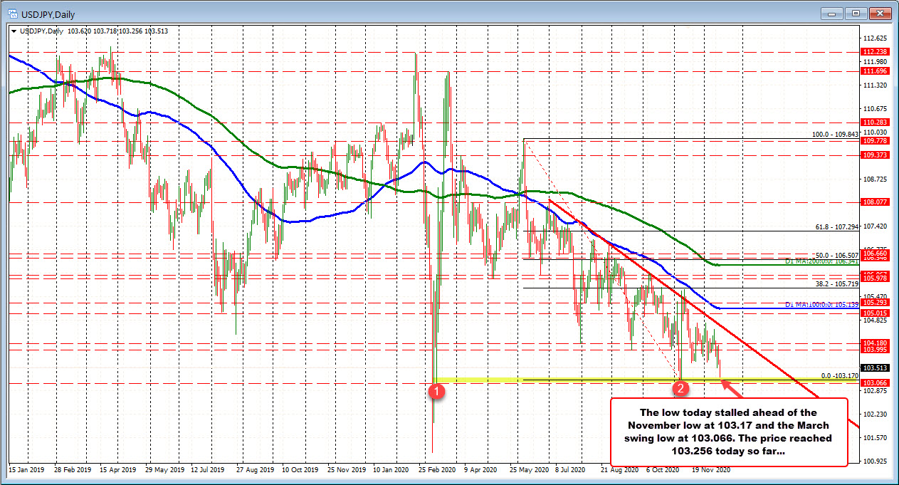 Photo of USDJPY bounces off the old low on the hourly chart. Skinny sellers.