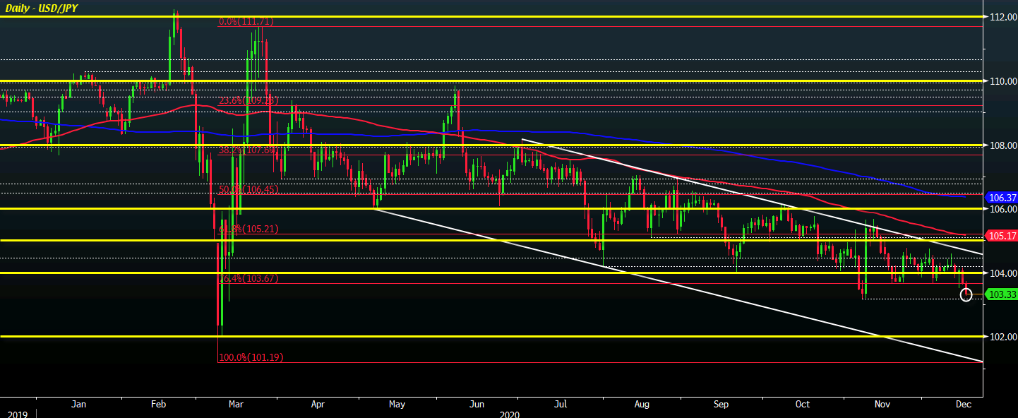 Photo of USD / JPY Approaches November Lows Amid Dollar Difficulty