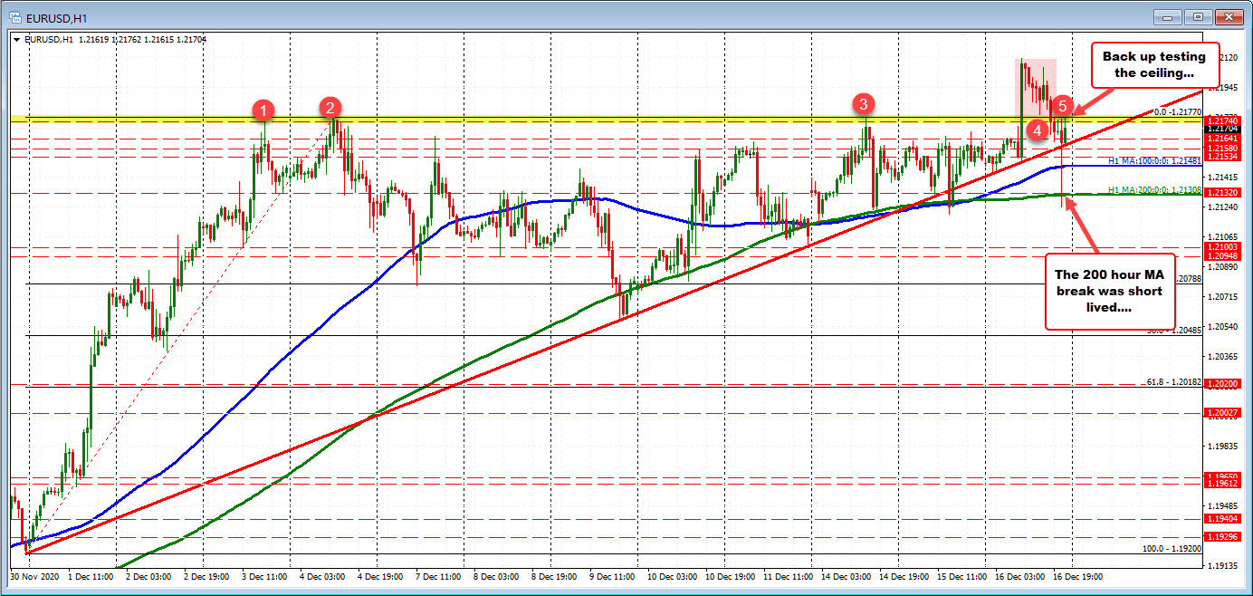 Photo of EURUSD pulls back to test the old ceiling (which was previously broken today).