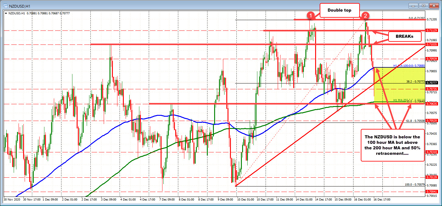 Photo of NZDUSD traces gains and trades to new session lows
