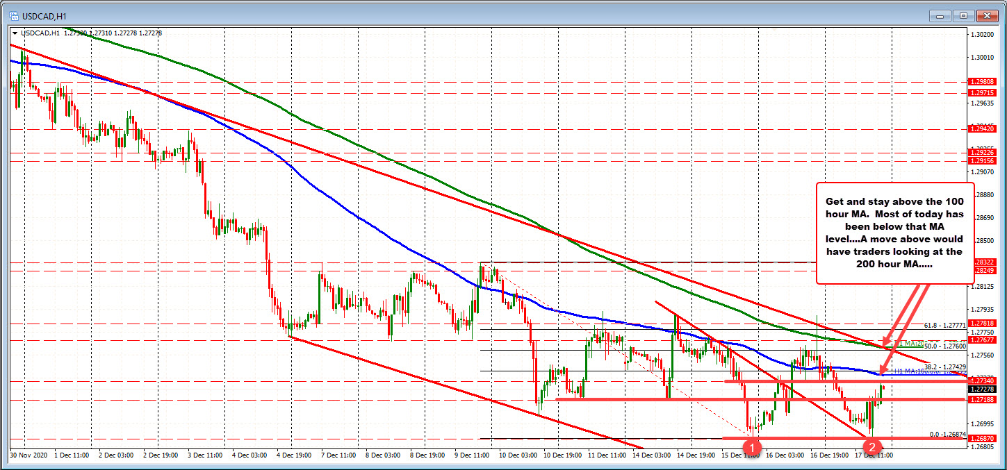 Photo of USDCAD Bounces Again Towards 100 Hour MA After Double Bottom Bounce