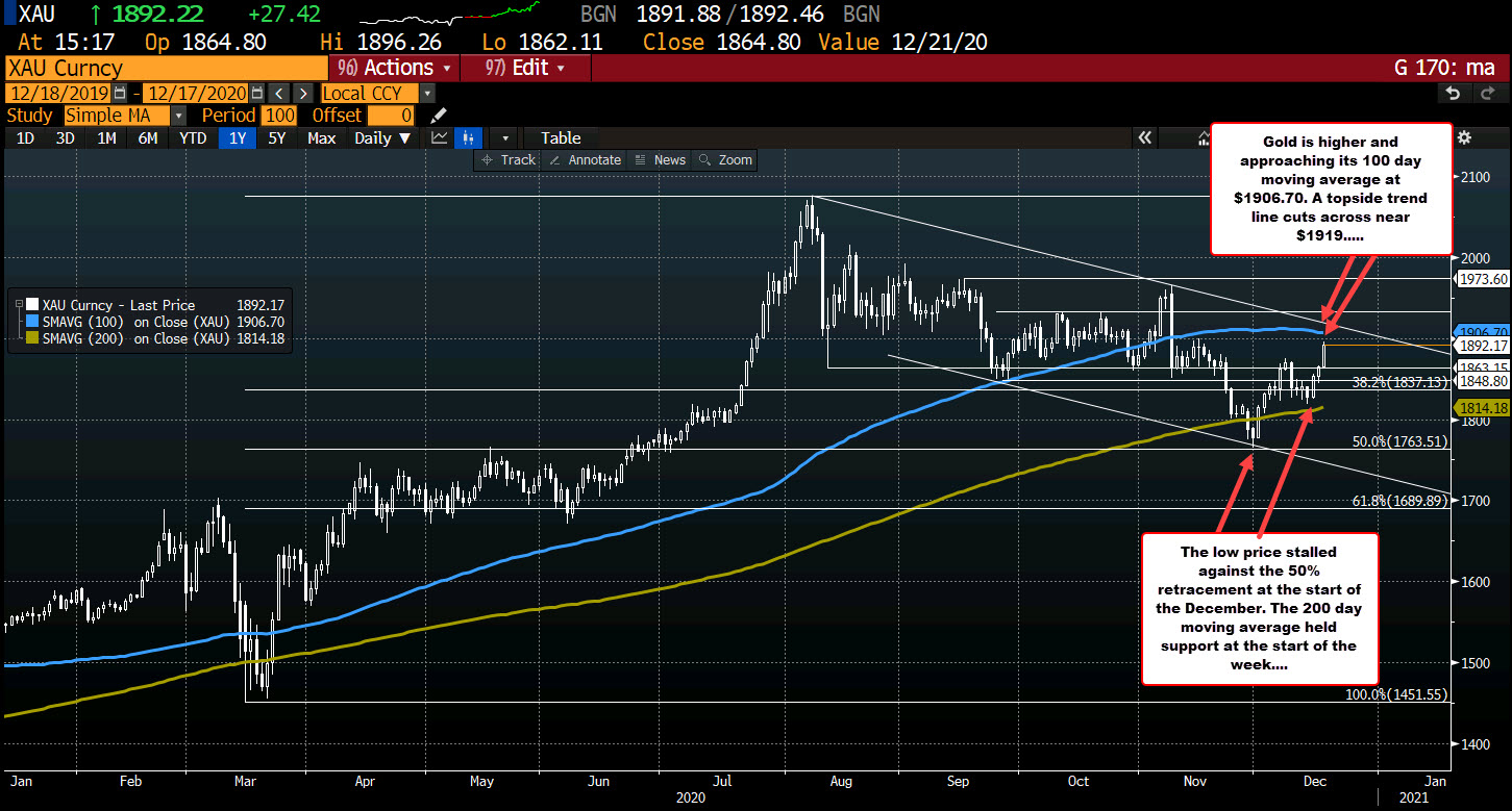 Photo of Gold continues its upward movement. Up to about $ 75 for the week