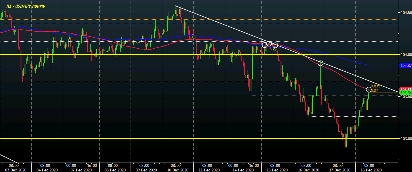 Photo of Dollar a little firmer, the risk remains lukewarm so far for the session