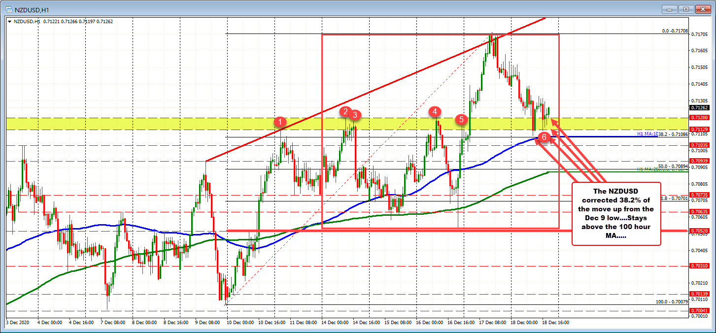 Photo of NZDUSD cuts near daily lows. Support is holding back the fall today.