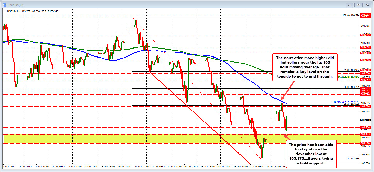 USDJPY moved up to test the 100 hour moving average and found resistance