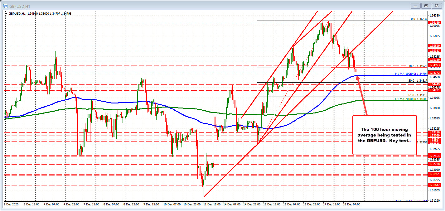 Photo of GBPUSD Dips To New Session Lows And Tests 100 Hour Moving Average