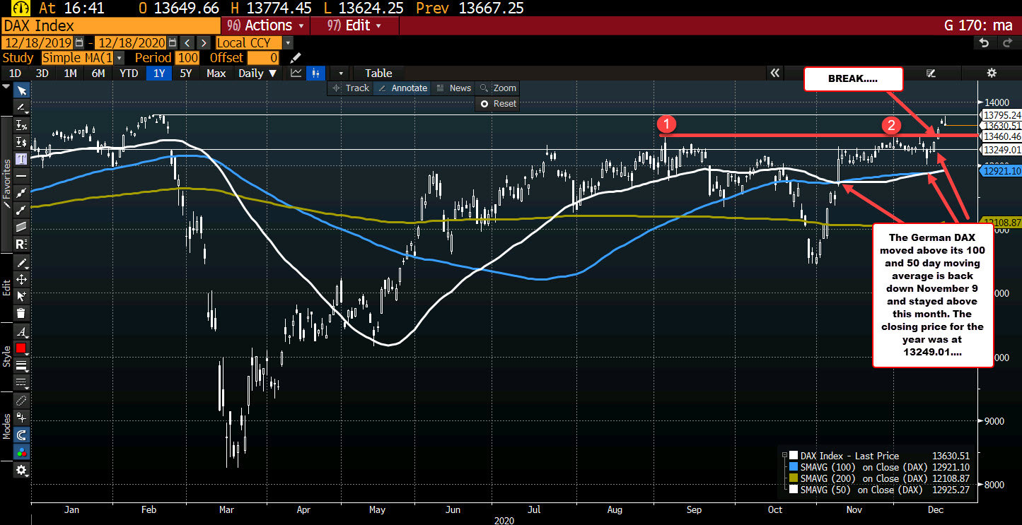 Photo of German DAX is a big winner this week, but closes lower today