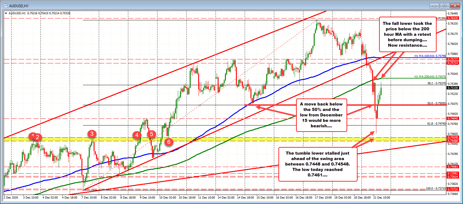 Photo of AUDUSD corrects around 200 MA hours