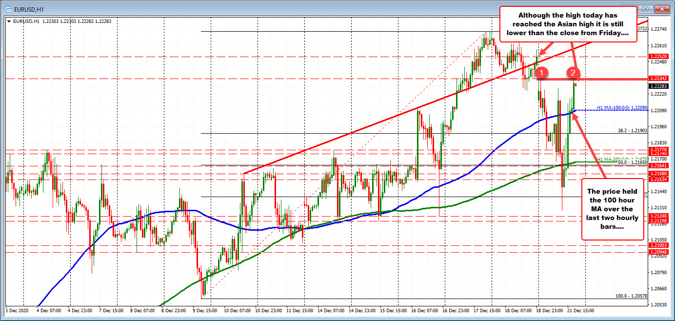 Photo of EURUSD strives to retrace full decline