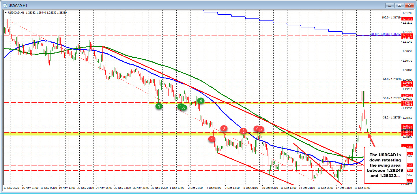 Photo of USDCAD Tests Swing Zone As Price Corrects Past Strong Gains