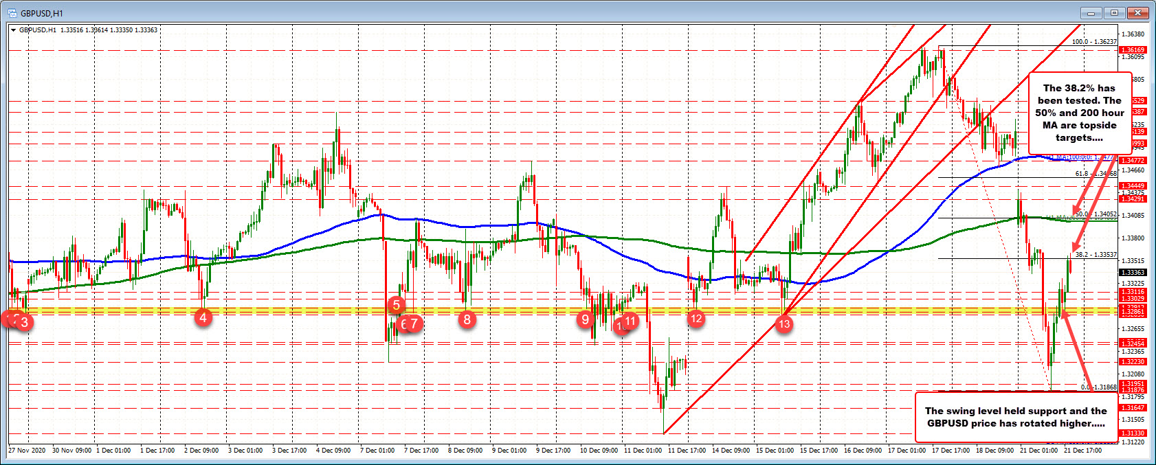 GBPUSD bounces to 38.2% retracement. Still off highs and close from Friday