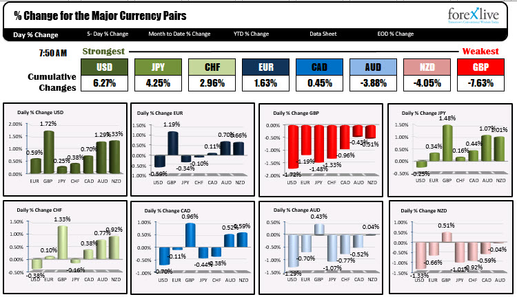 Photo of USD is strongest and GBP is weakest as NA traders enter for the day