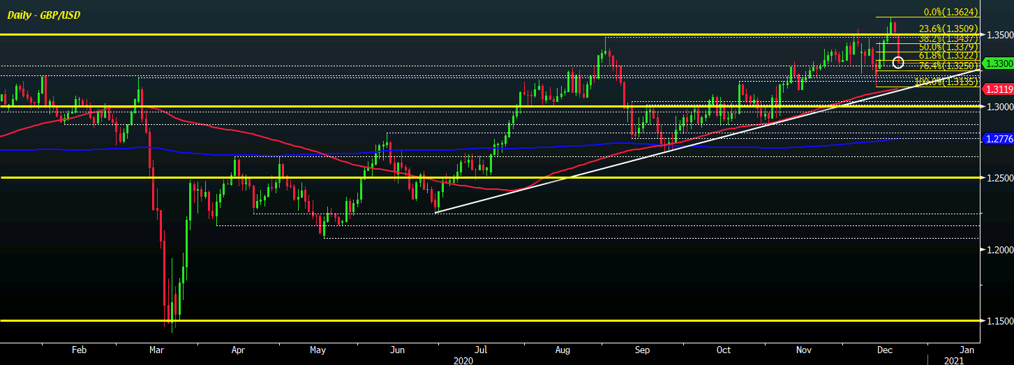 Photo of Cable extends drop to 1.3300 to start session