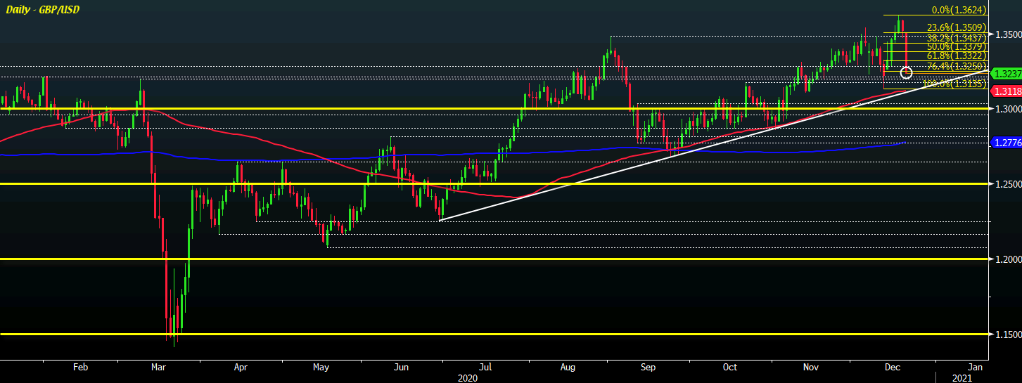 Photo of The dollar continues to advance so far on the session