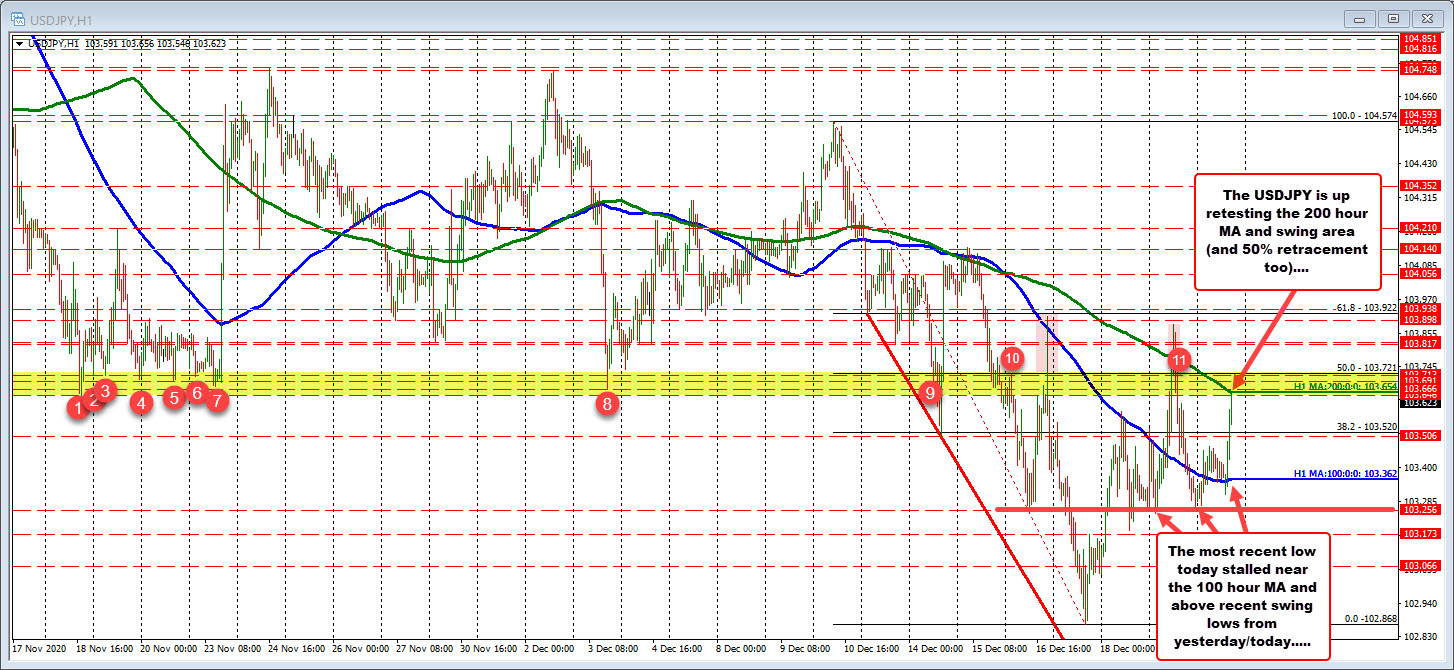 Photo of USDJPY tests 200 hours MA and rolls back