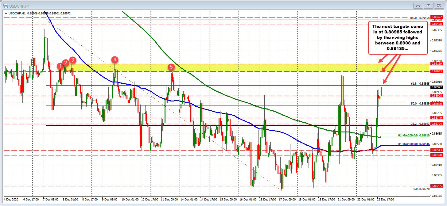 Photo of USDCHF is trading at new session highs