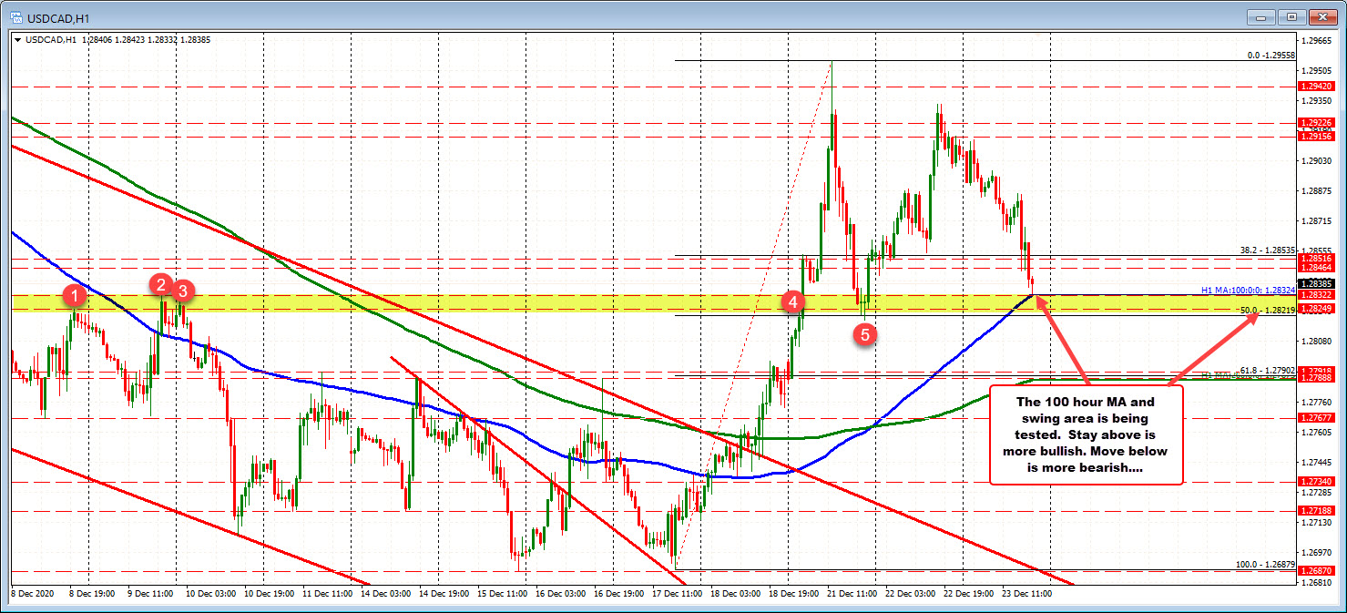 Photo of USDCAD drops to test 100-hour MA increase