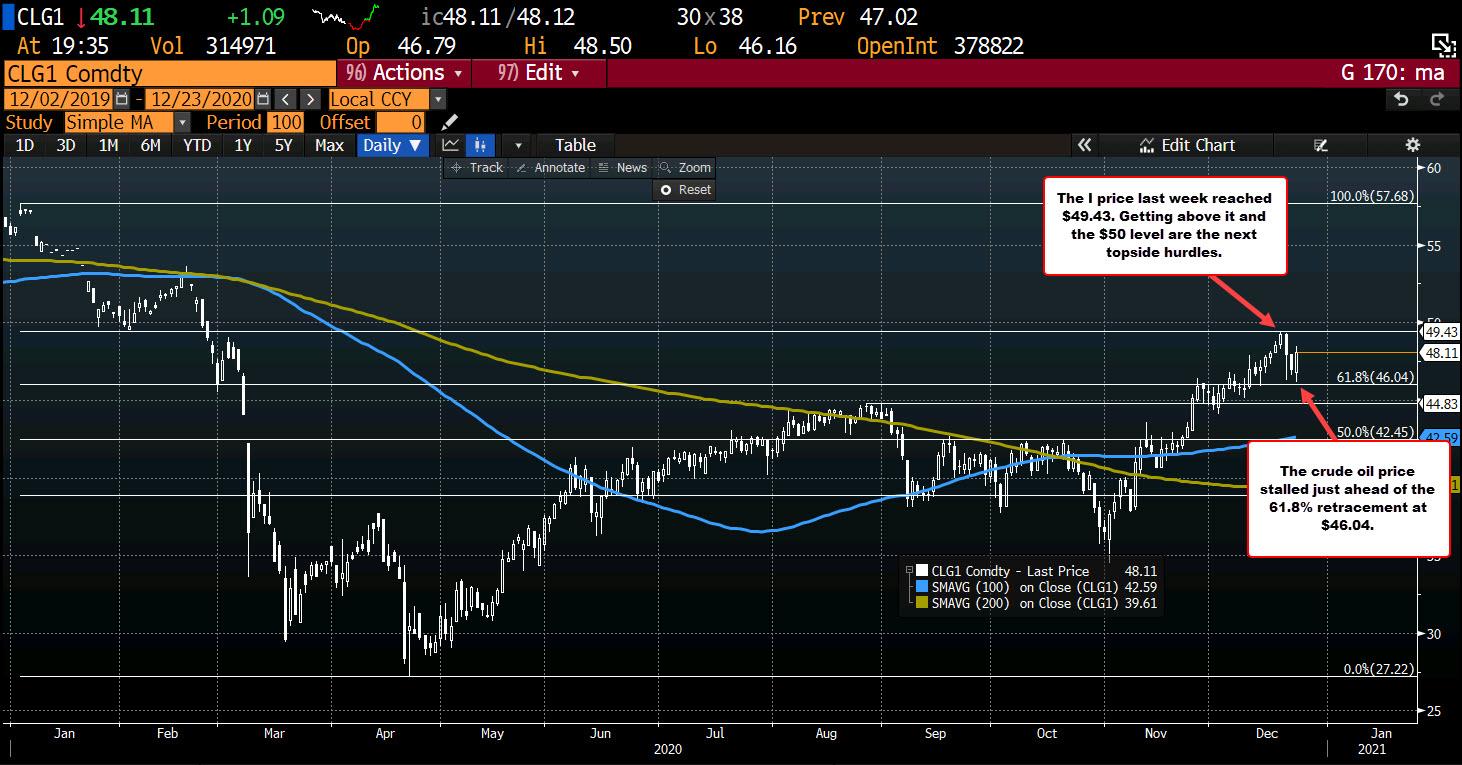 WTI crude oil futures settle $1.10 higher at $48.12