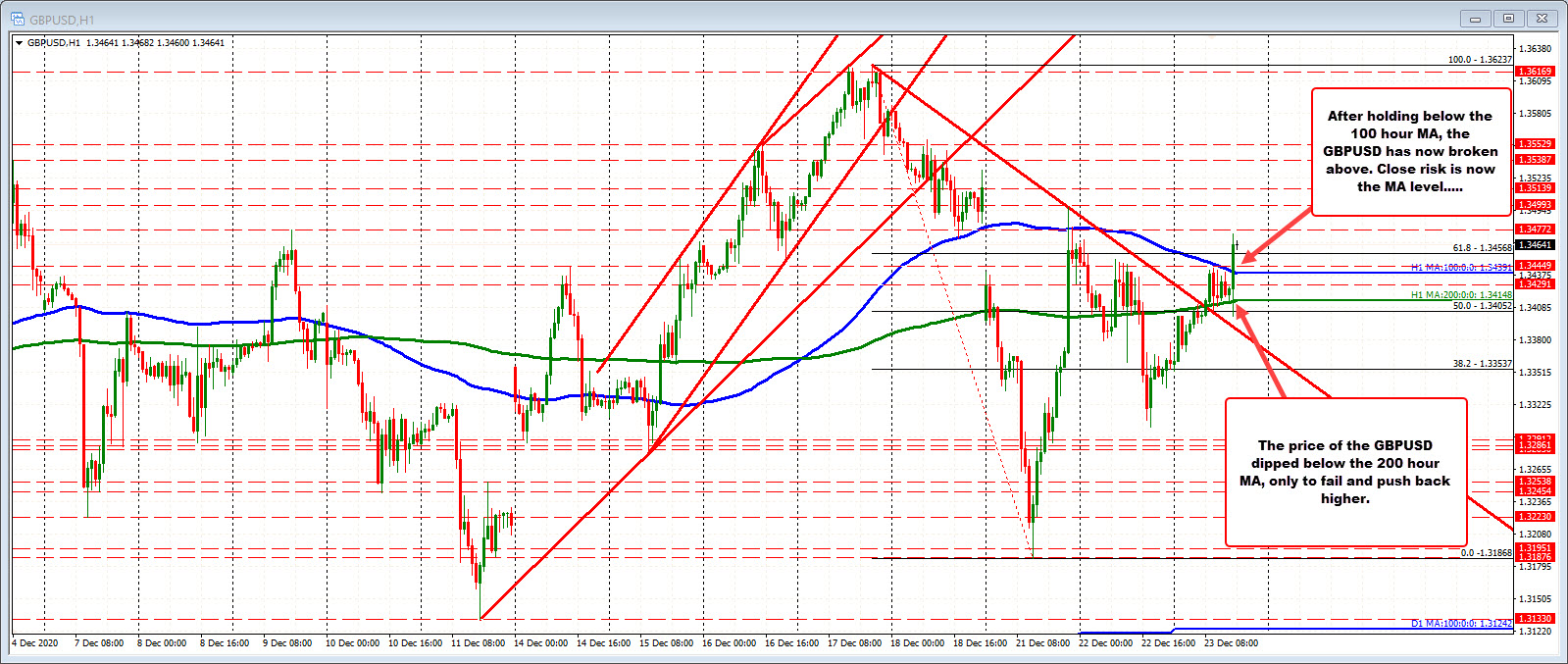 Photo of GBPUSD Rises Above 100 Hour MA