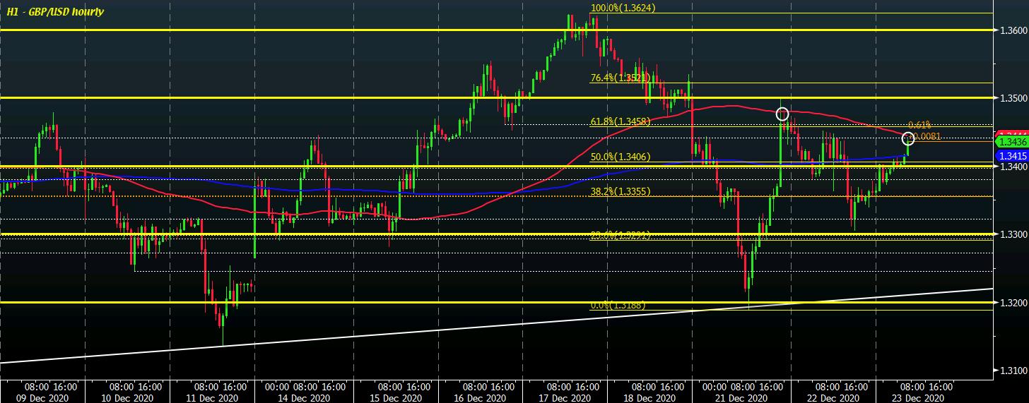 Photo of Dollar remains looser so far in European morning trade