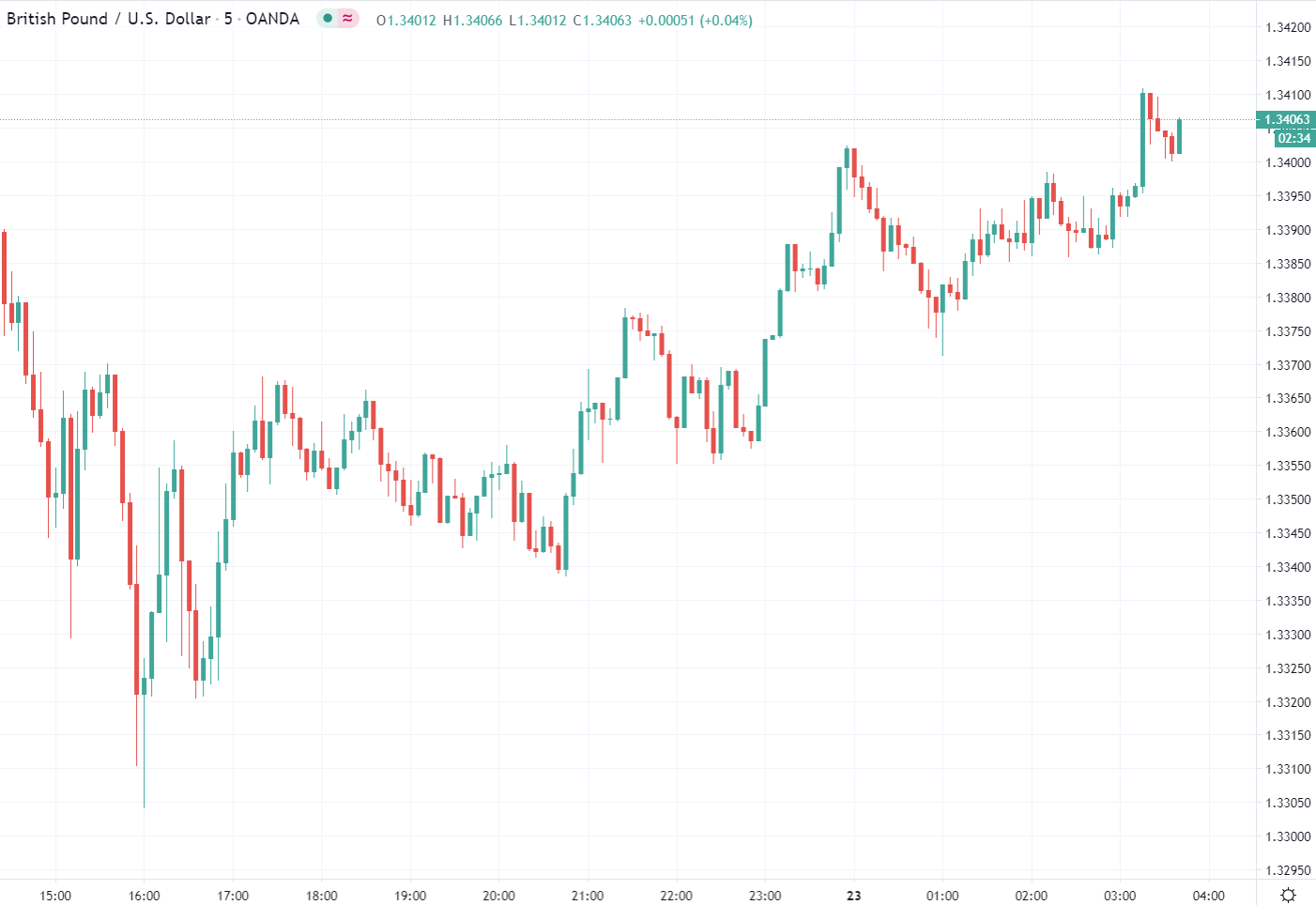 Forex news for Asia tradingfor Wednesday23December 2020Trump asks Congress to amend the COVID-19 relief bill