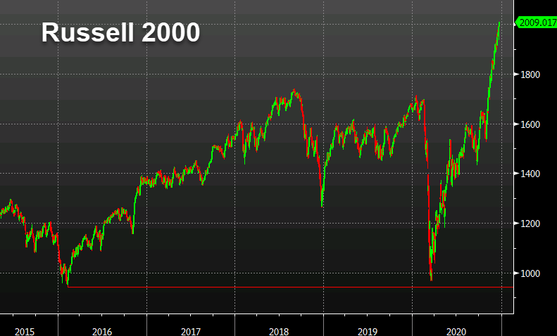 Russell 2000 matches its name as it doubles from pandemic lows