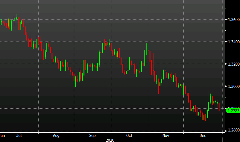 USD/CAD slumps to a one-week low as upbeat theme continues