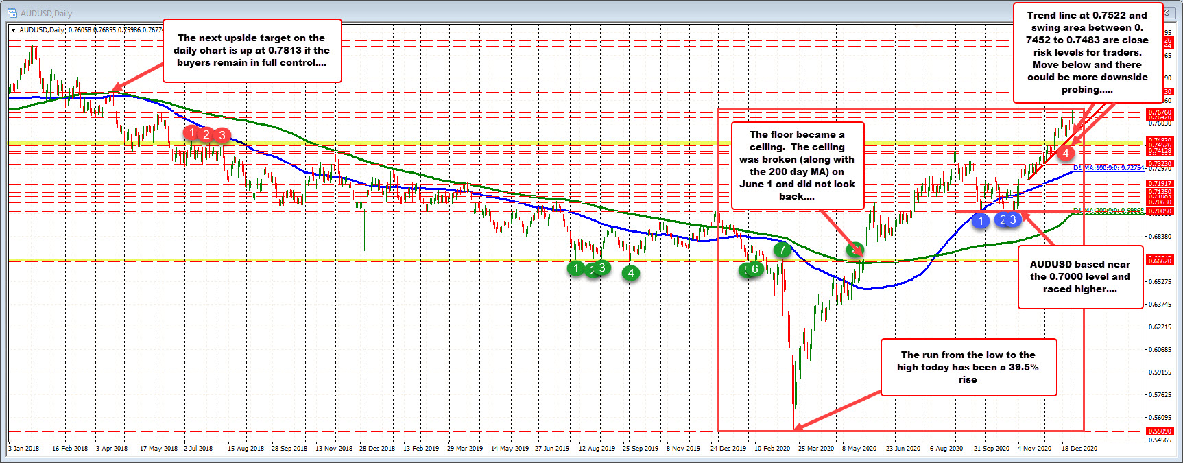 AUDUSD on the daily chart