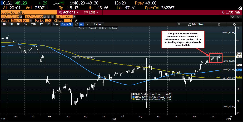 Photo of WTI Crude Oil Futures Settle At $ 48.40