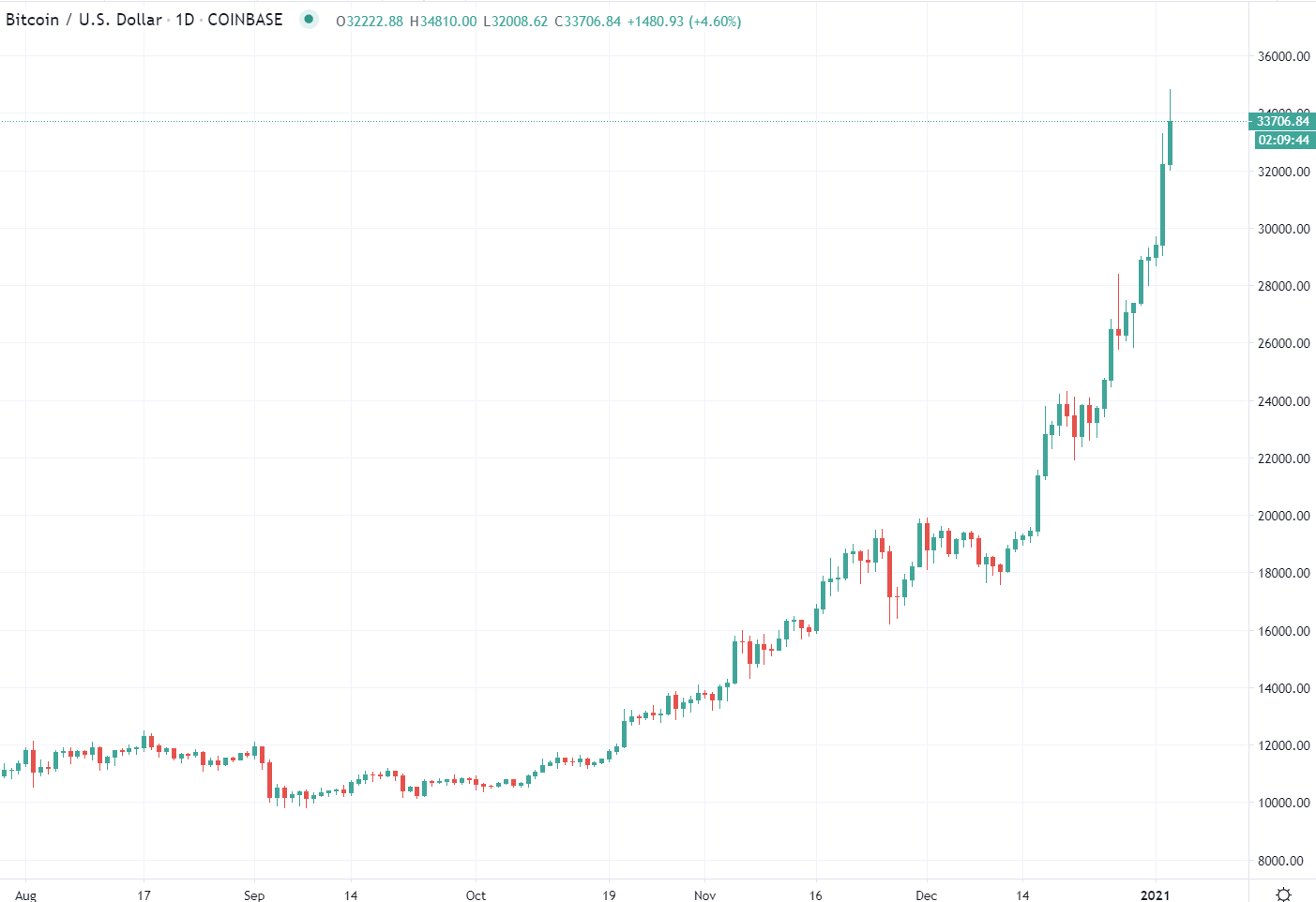 Over the weekend BTC hit $34K (and beyond):