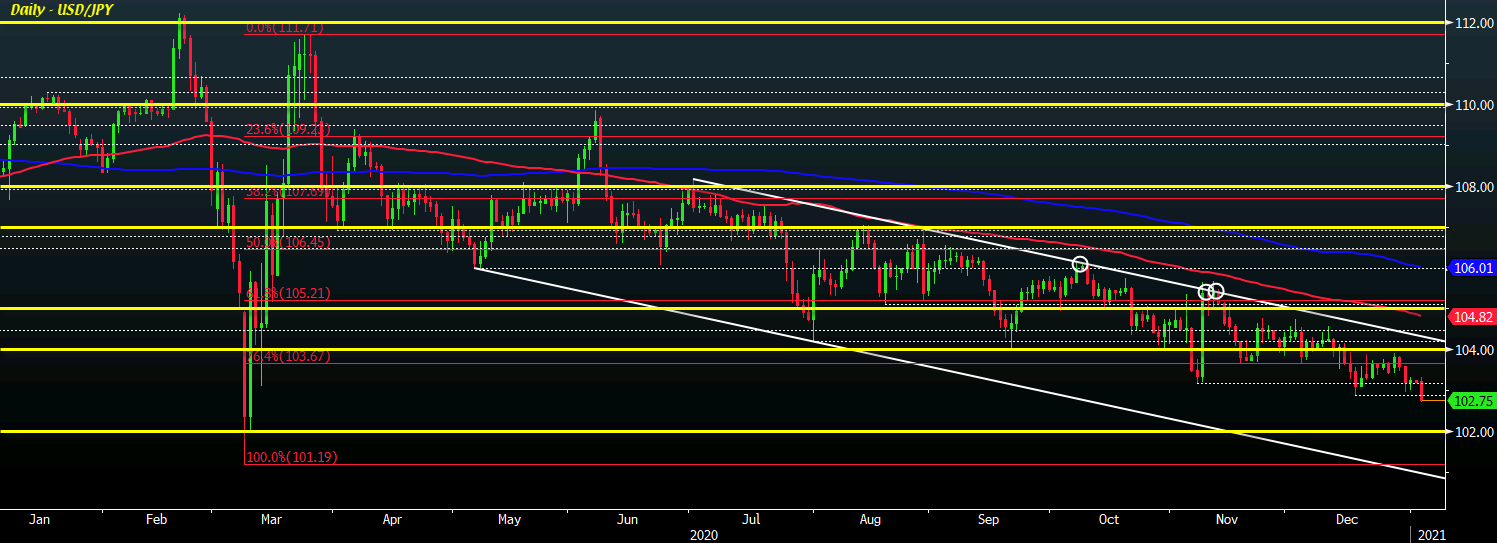 USD/JPY extends drop under 103.00 as dollar eases further on the session