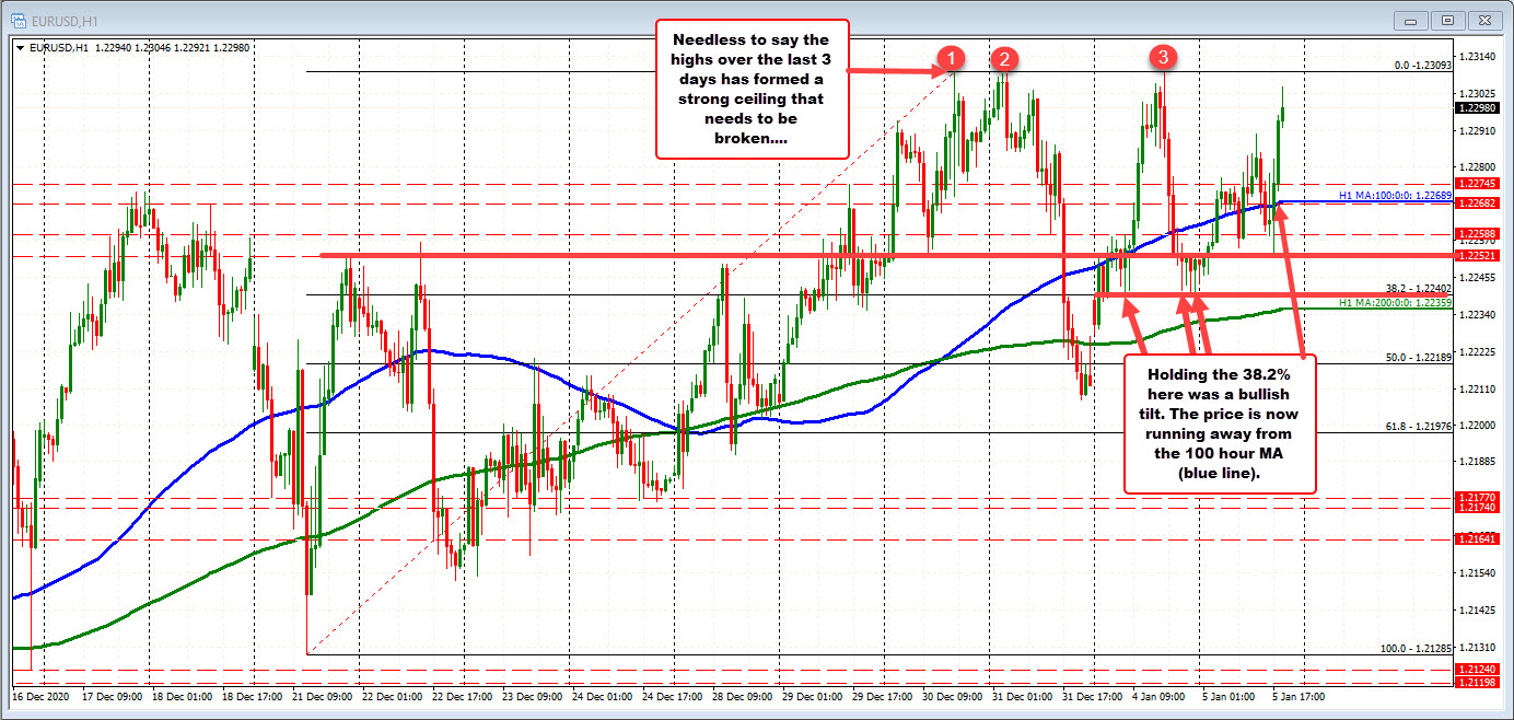 EURUSD moves to a new session high in up and down session