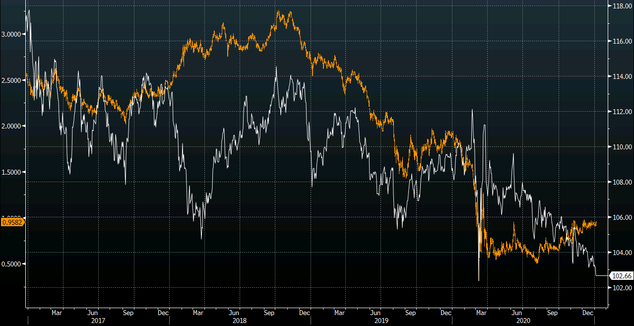 USDJPY and 10s