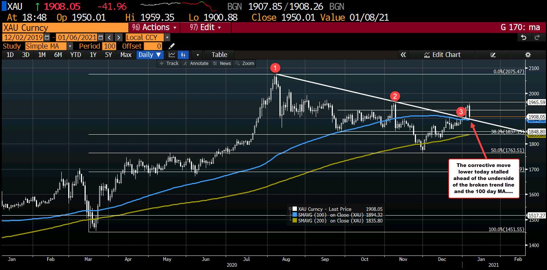 Gold falls back toward underside of broken trend line/100 day MA