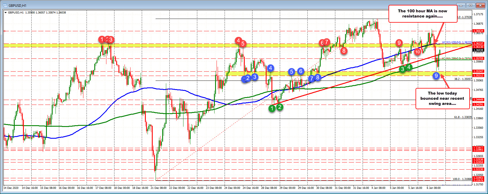 GBPUSD bounces back after press to a new week low fails