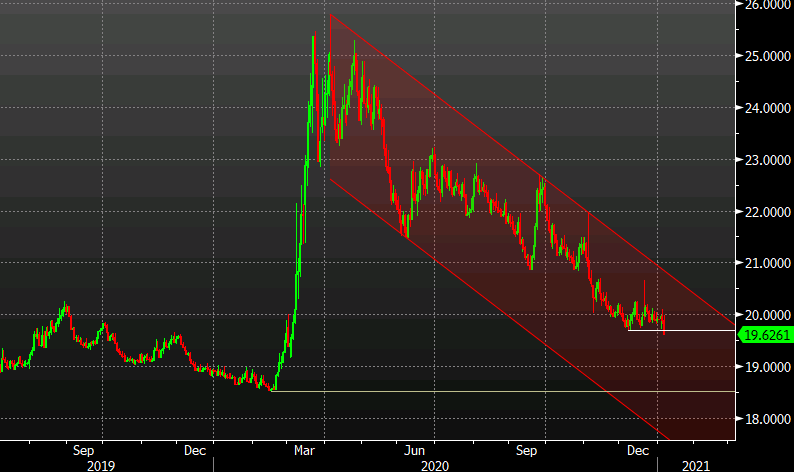 Photo of USD / MXN Breaks December Low Thanks to Better Outlook for Mexico